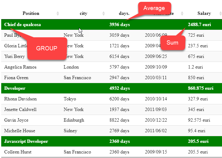 Grouping with aggregate functions — DataTables forums