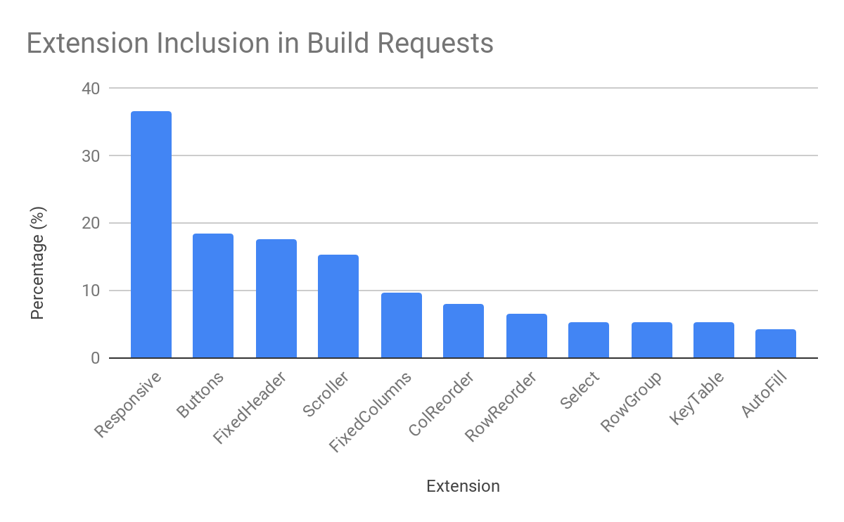 Extension inclusion in build requests