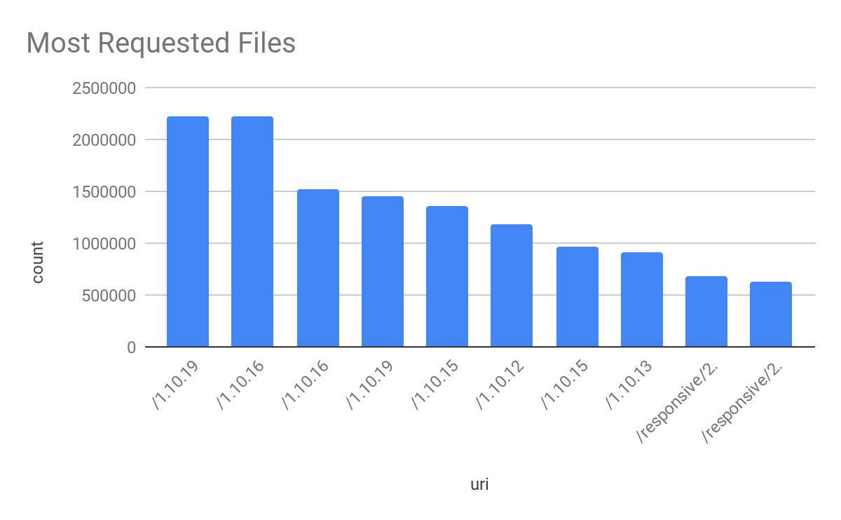 Most requested files