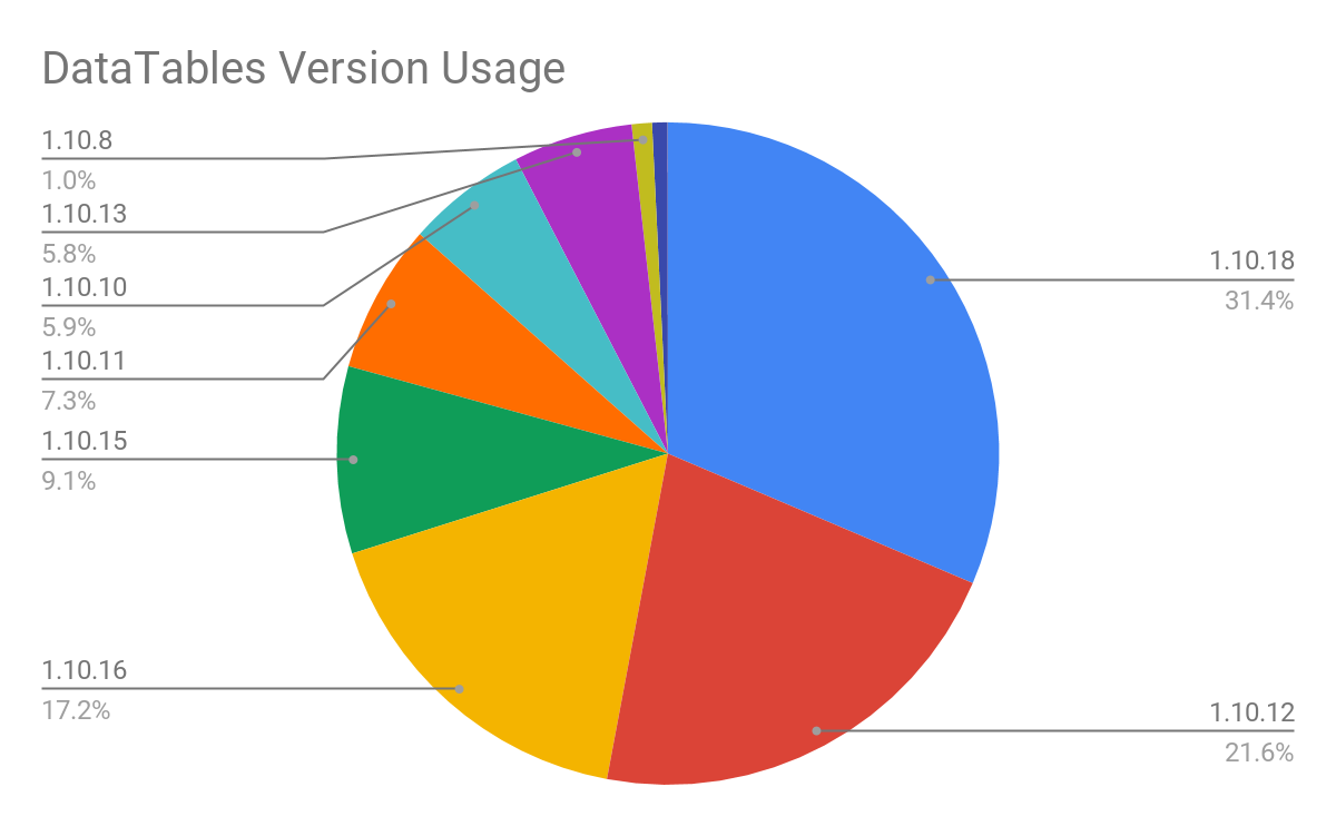 DataTables version usage