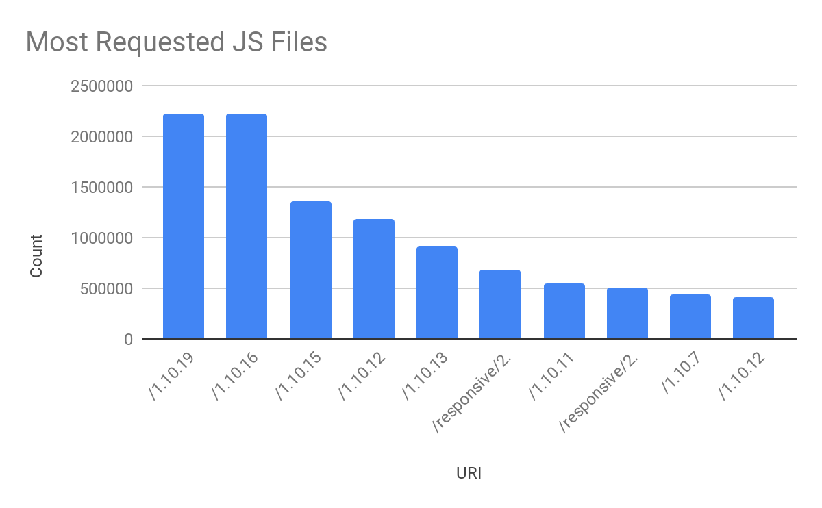 Most requested JS files