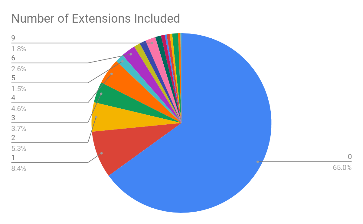 Number of Extensions includes