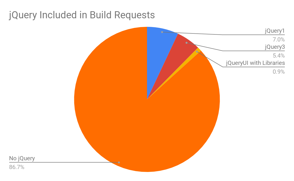 jQuery inclided in build requests
